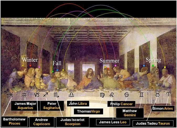 Leonardo da Vinci, Ostatnia Wieczerza, klucz astrologiczny
